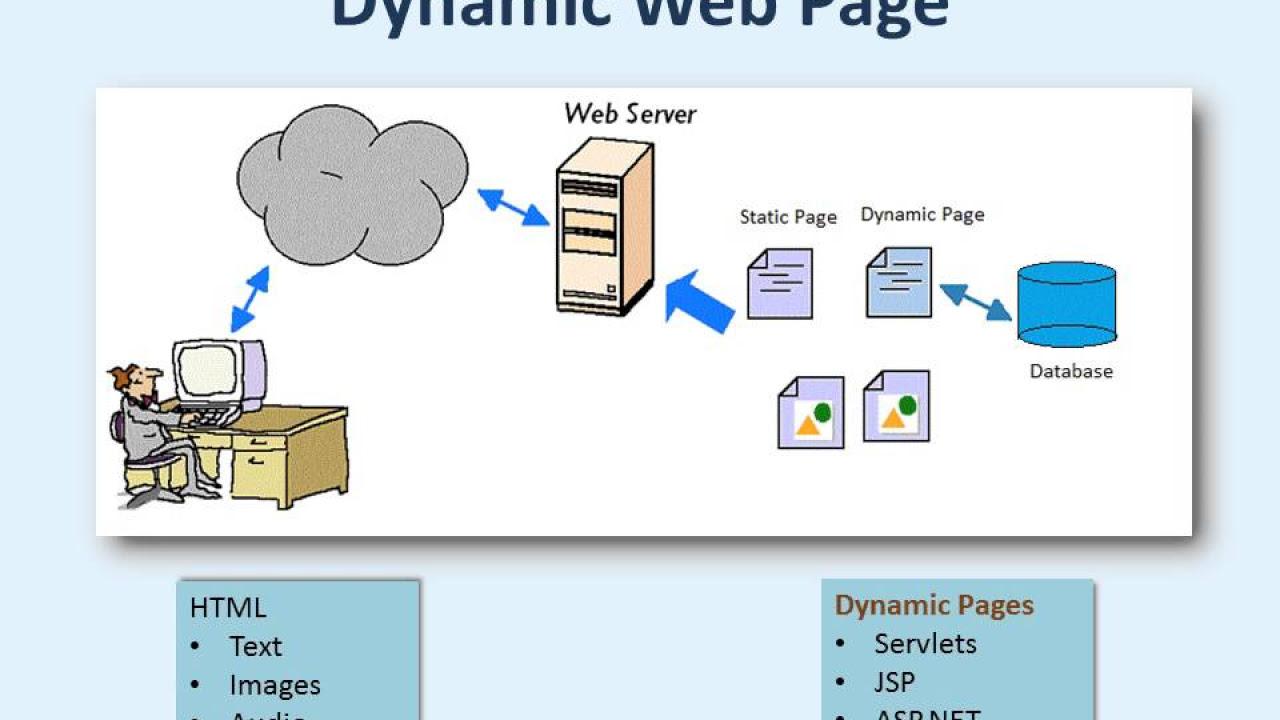 Websites  vs WebApps